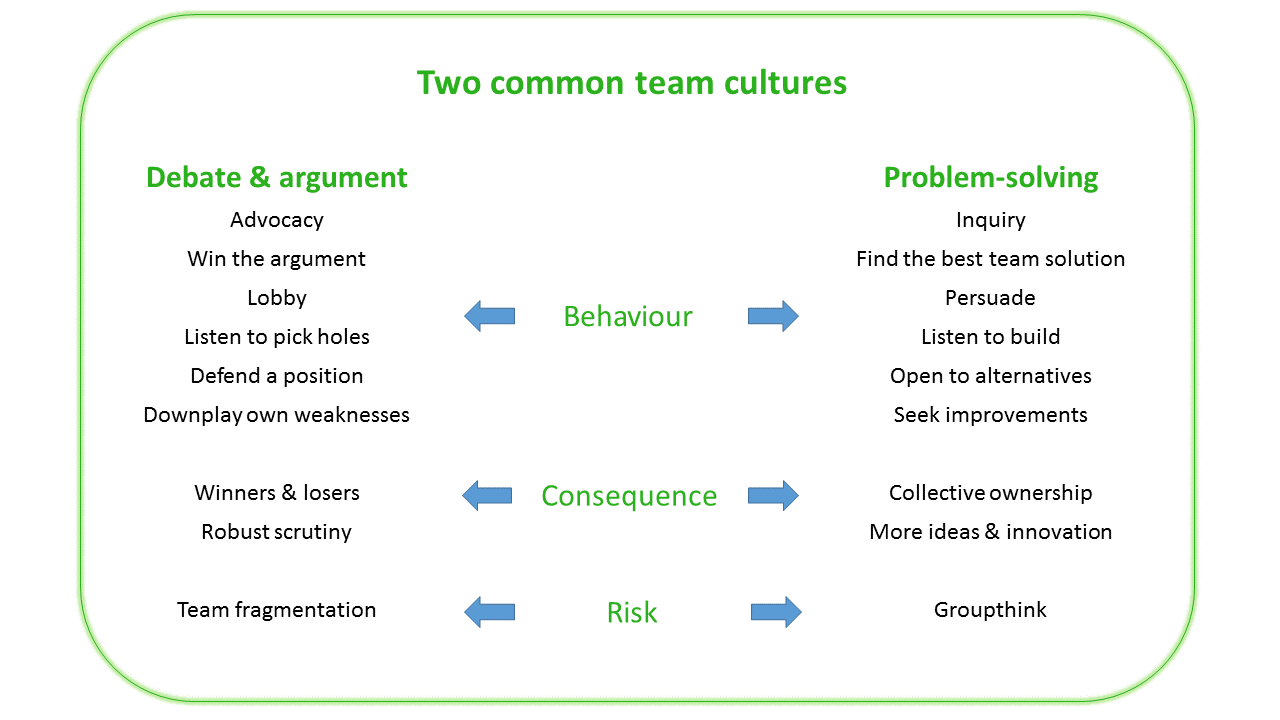 Two common team cultures